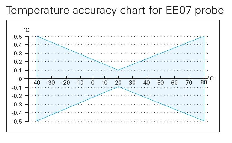 EE07-Accuracy-chart