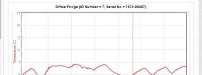 fridge temperature monitoring