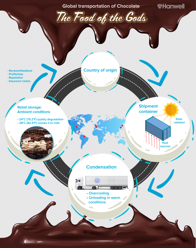 chocolate transportation infographic