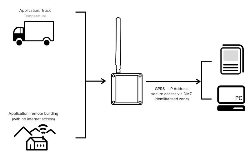 isense remote temperature monitoring remote monitoring