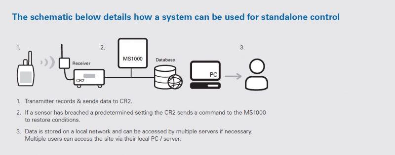 ms1000-environmental-control-sch1