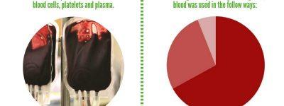 Blood Temperature sticker