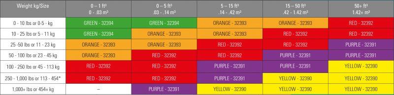 shockwatch-labels-table